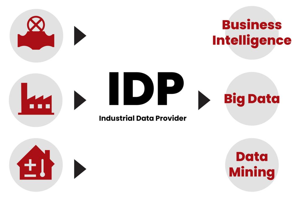 Industrial Data Provider